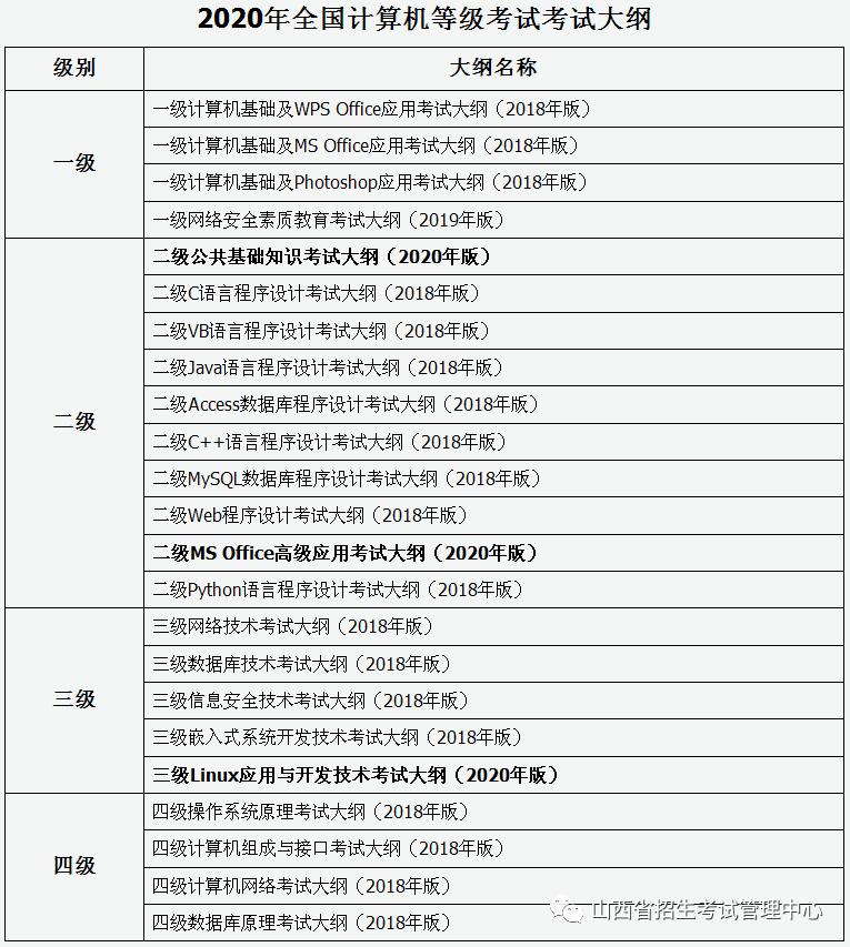 山西省2020年上半年全国计算机等级考试网上报名公告