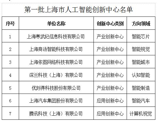 第一批上海市人工智能创新中心名单出炉,腾讯、寒武纪、商汤等公司入选