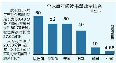 中国人均阅读量_中国人均寿命变化图