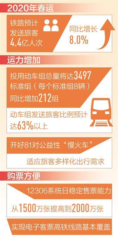 <b>春运火车票今起开售 12306系统日售票能力提至两千万张</b>