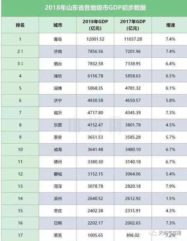 四川城市gdp排名2018_2018年四川各城市gdp排名,2018四川城市经济排名