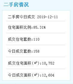 12月11日厦门二手住宅成交110套 挂牌房源149套