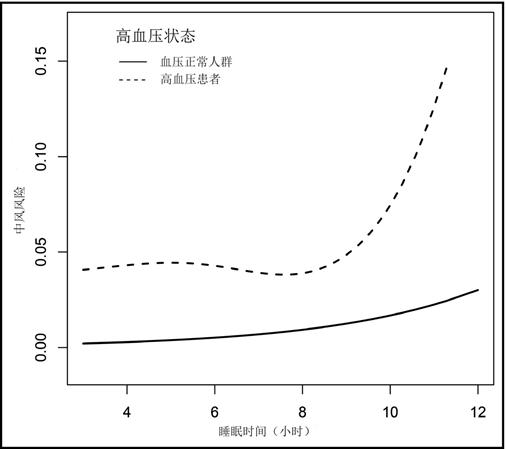 有高血压者睡觉别超8小时!中国高血压调查最新分析:超8小时增中风危险