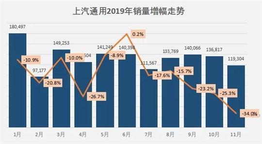 """11月车企销量榜:吉利瞄准大众,""""两田""""挤占前十"""