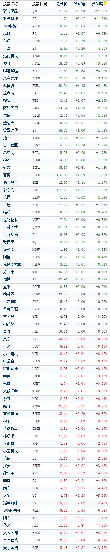 中国概念股周三收盘涨跌互现 简普科技大涨逾11%