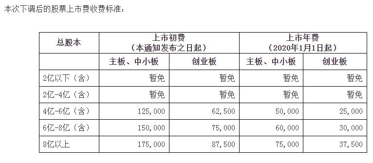 深交所下调股票上市费收费标准:总股本4亿以下暂免