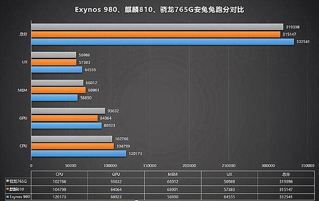 一图看懂手机当中骁龙765G、华为麒麟810和三星Exynos980谁更强