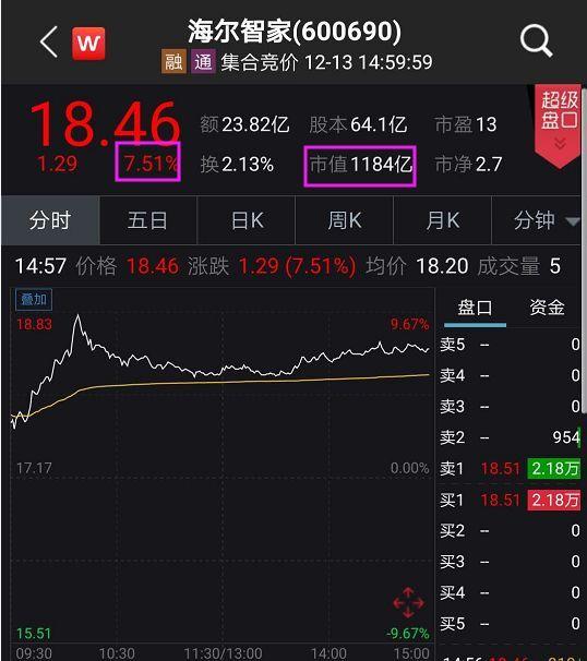 突发!1800亿大重组,又一行业巨头放大招!股价飙升7.8%: