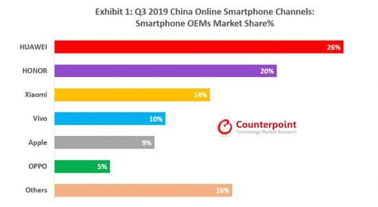 国内Q3线上手机贩卖数据出炉:华为光荣抢先,蓝绿厂状况大不同