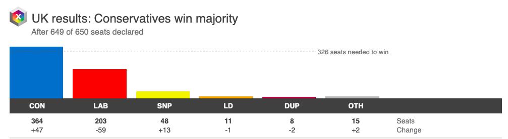 英保守党赢得大选丨鲍里斯保住了首相赢了大选尚有大考