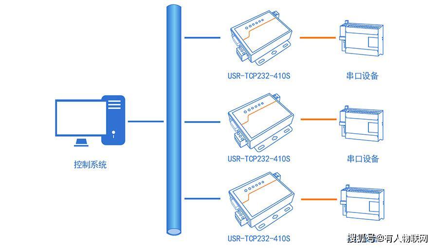 串口服务器是什么?串口服务器是不是交换机?