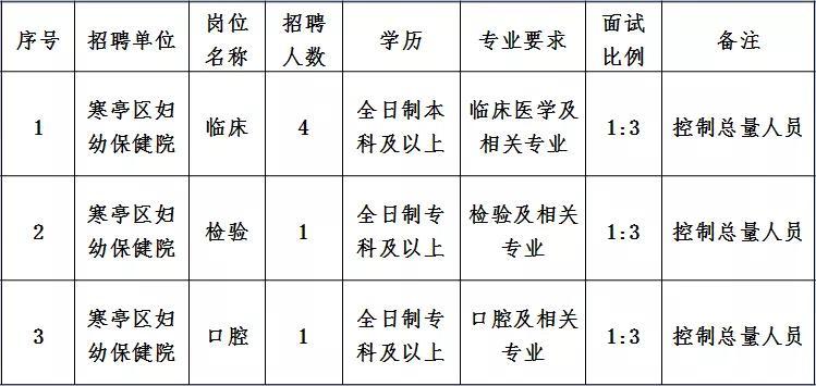 20年寒亭区人口_潍坊市寒亭区地图