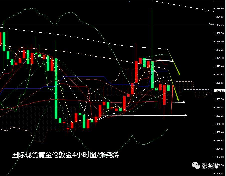 张尧浠:数据强利好美股生重压、黄金飙升急挫仍先多后空