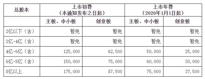 _深交所:暂免收取总股本在4亿元以下上市公司上市初费