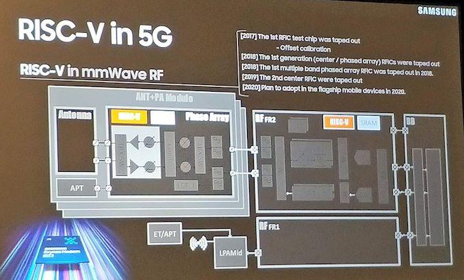 国内芯片技术交流-RISC-V年度峰会:三星将把开源内核投入SoC、车载和5G等应用risc-v单片机中文社区(1)