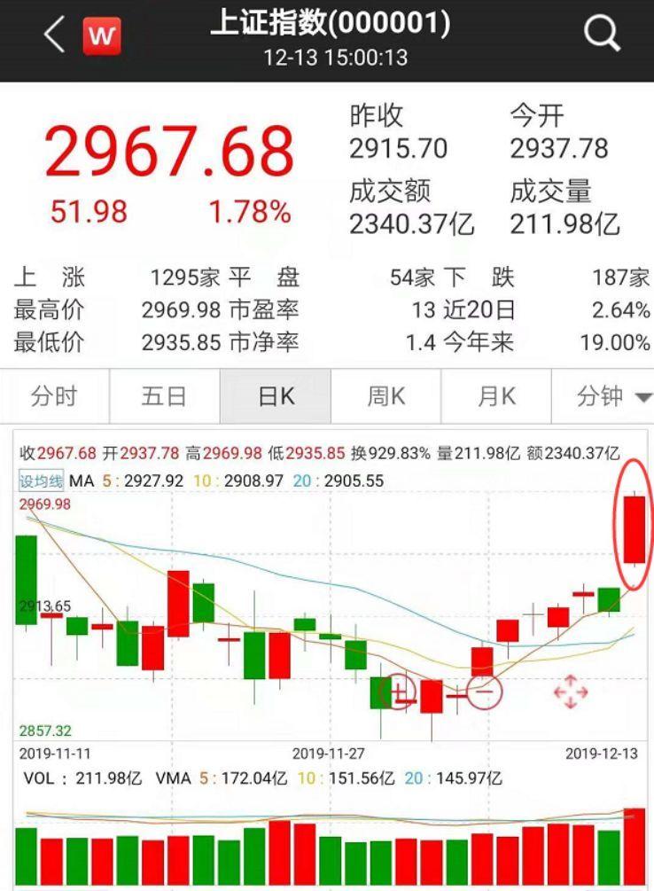 [券商领衔A股大涨!东财单日成交71亿!后市机构这样看]