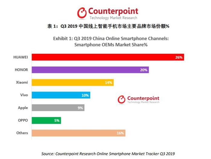2020年中国智能手机市场有望实现反弹,5G手机出货量将超1.5亿台