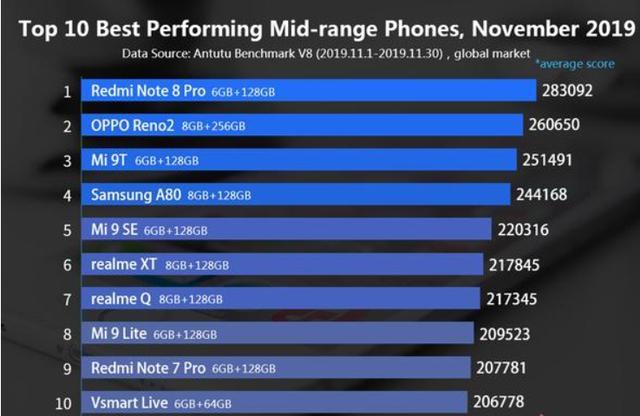 2019年 性能排行榜_2019年Q1季度手机性能排行榜公布,你的手机上榜了吗