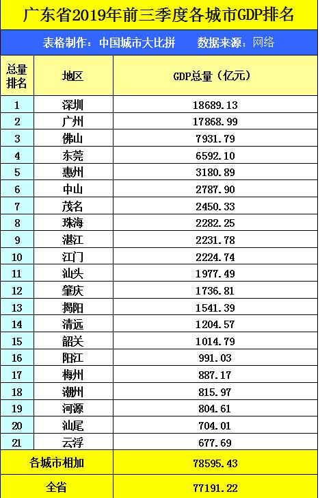 2020年惠州市前三季gdp_2020年前三季度惠州市经济运行情况分析 GDP同比增长0.3 图