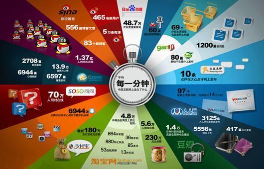 百度已从中国互联网巨头前三出局?市值用户盈利口碑说明了一切