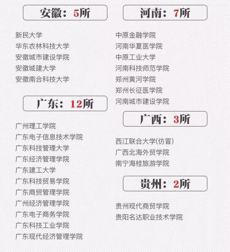 紧急通知!北京及多省大学被取消办学资质!附全国正规高校全部名单