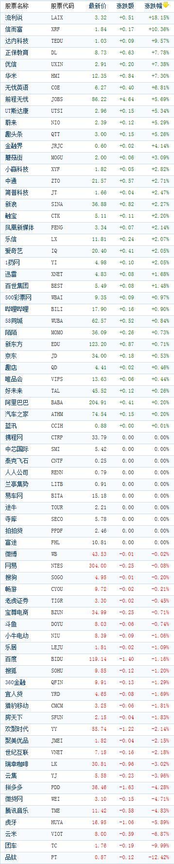 中国概念股周五收盘涨跌互现 流利说大涨逾18%