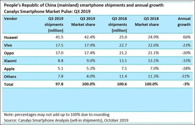 苹果在华销量大降原因找到 iPhone暴露三大致命问题