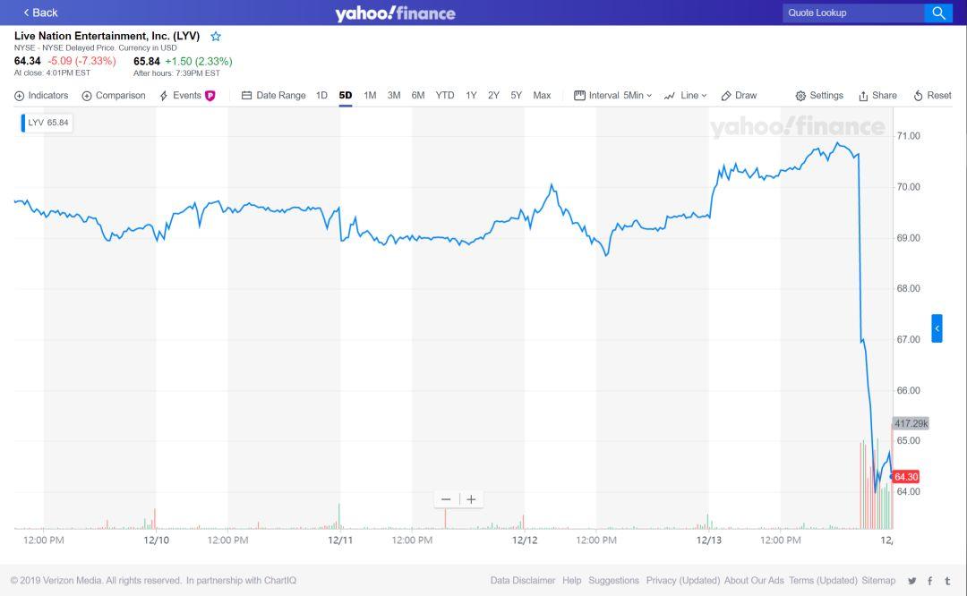 音娱上市公司一周股价变动(12.9-12.13)