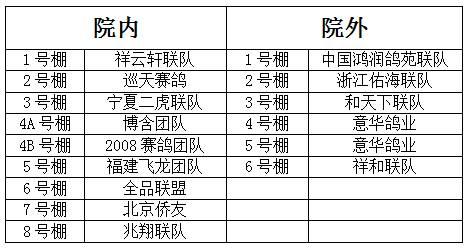 正在直播:宁波一帆四关鸽王同步拍卖会