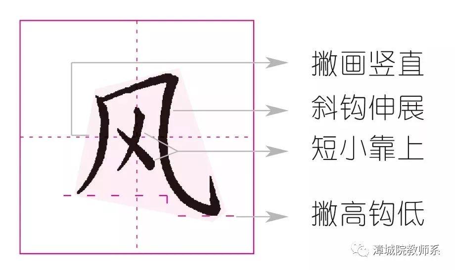 详解:   注意笔顺,先写外边的字框.