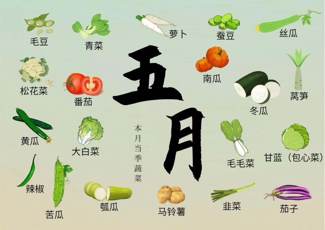 "<b>春天百货 | 有了这份当季蔬菜""排餐表"",还用纠结吃什么吗?</b>"