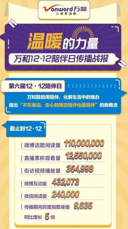 """万和晒""""陪伴日""""成绩单:微博话题阅读量达1.1亿次"""