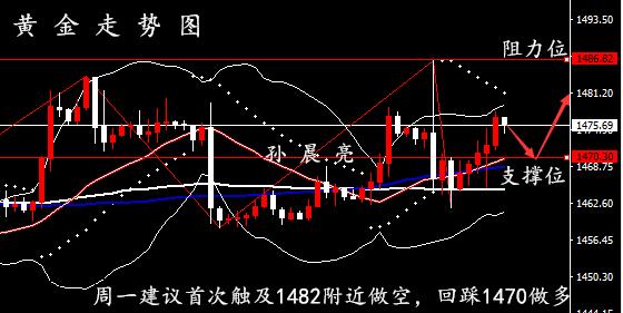 孙晨亮:12.15黄金原油走势分析丨周一开盘交易策略