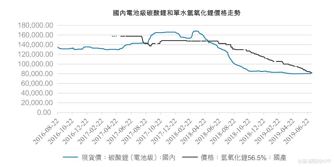 carena赣锋锂业(01772):2018年是业绩分水岭,股价由