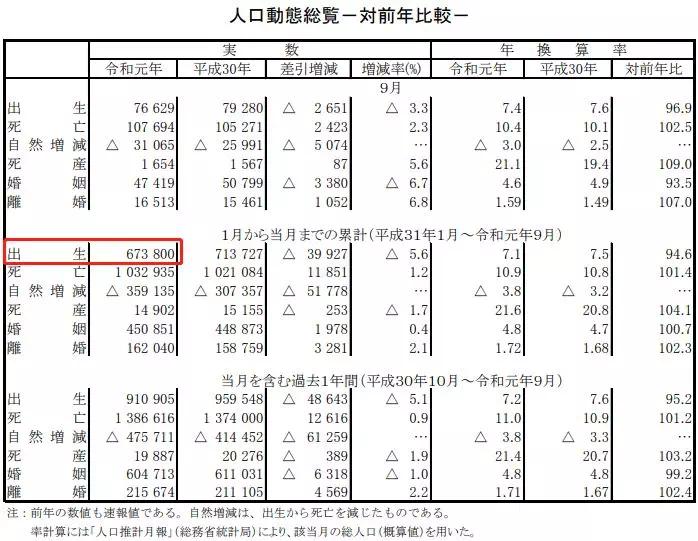 """出生人口创120年新低,专家警告日本""""绝种""""风险!韩国更严重"""