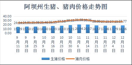 【关注】2019年阿坝州价格监测周报第三十八期