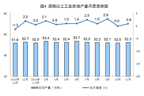 11月份原油进口同比增长6.7%,煤炭价格小幅下跌