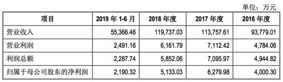 PCB厂商科翔电子拟创业板IPO:募资7.43亿投建高多层板和HDI板