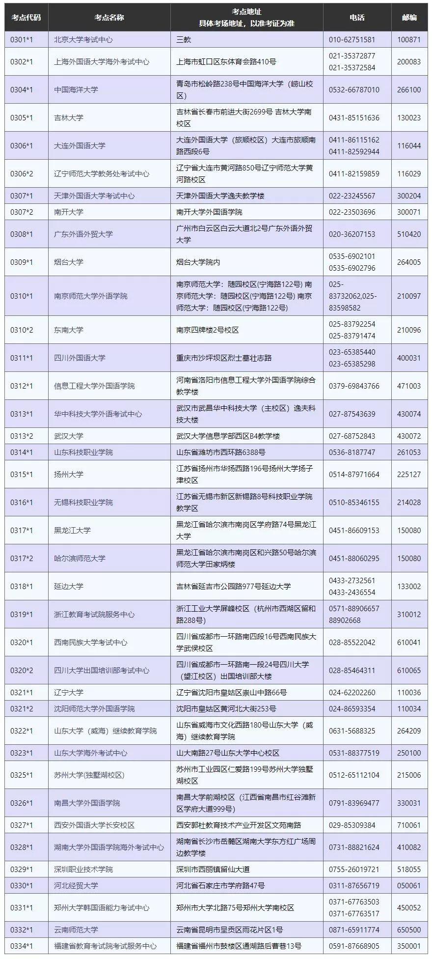 2020年69届TOPIK中国报名今天开始!超全备考资料包免费领