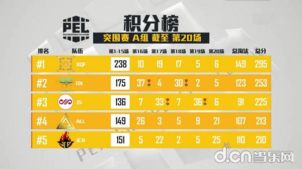 战地老司机——《和平精英》职业联赛(PEL)4AM逆袭夺冠!
