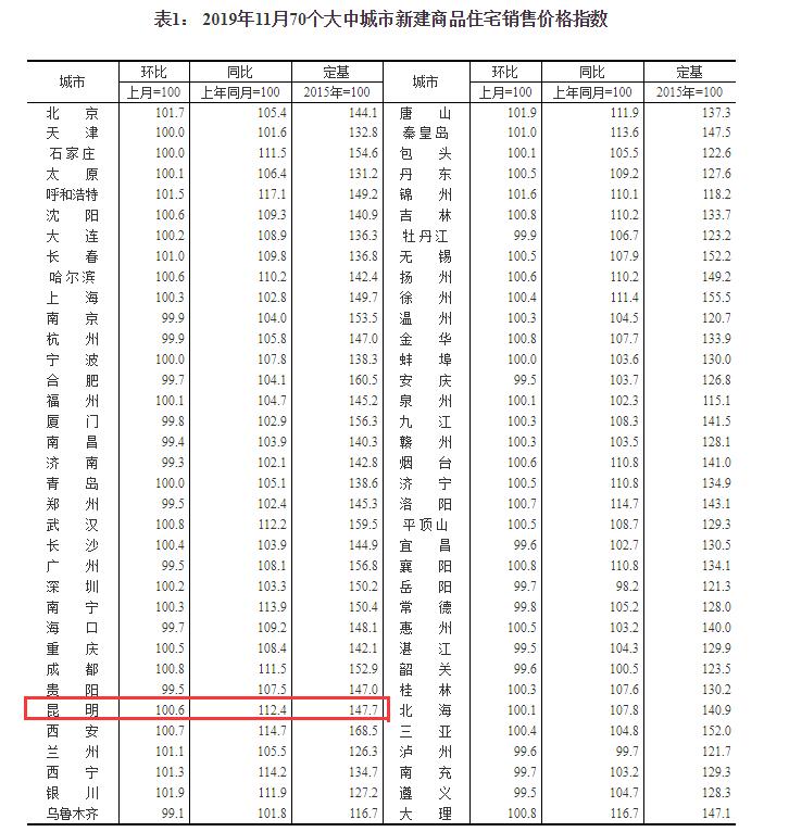 11月数据出炉:昆明新房均价连涨41个月 环比上涨0.6%