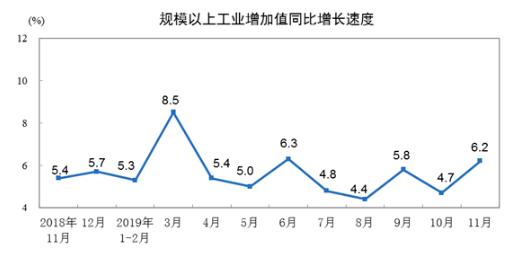 11月全国规模以上工业增加值同比增长6.2%