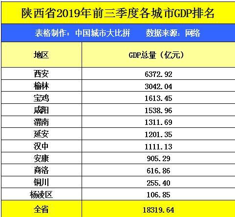 陕西省府谷市gdp排名_2016年陕西各市GDP排名 西安排名第一