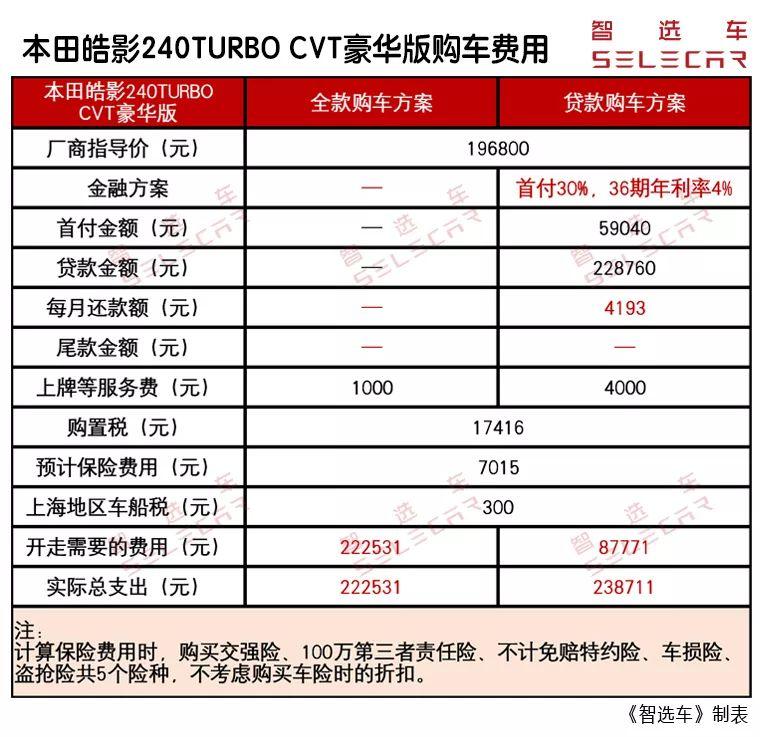 小保养688元,月花费1695元,本田皓影购车费用与养车成本