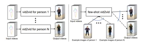"""比AI换脸更强大,GAN技术一张照片让人""""动起来"""""""