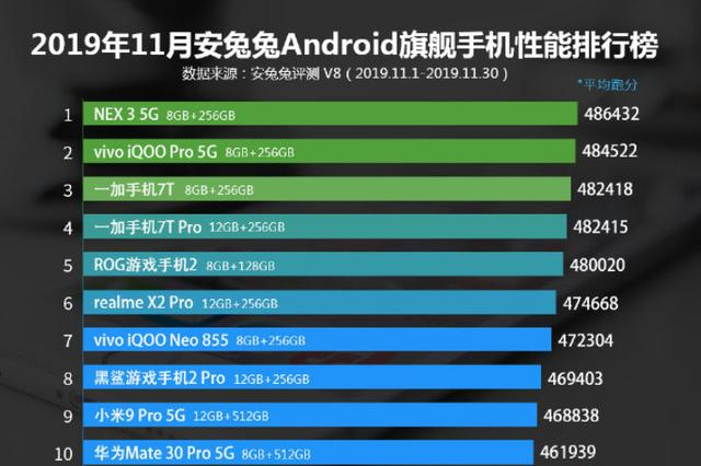 11月份国产旗舰机排行榜!NEX 3 5G三次蝉联冠军