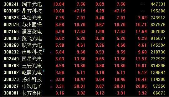 国产替代+政策红利 半导体板块持续上扬