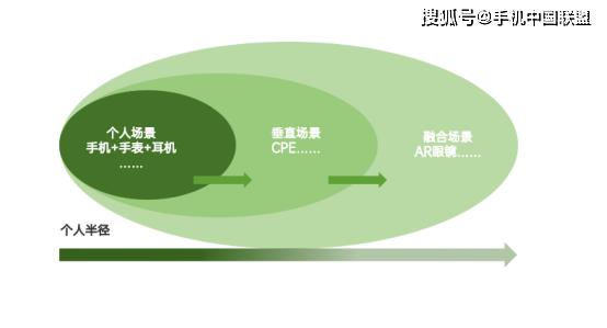 """解读陈明永OPPO """"万物互融""""阶段:新通信周期下,开启横纵最彻底的蝶变"""