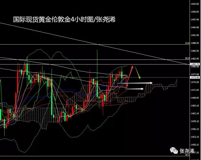 张尧浠:黄金走势多空胶着、日内将延续周一震荡走盘