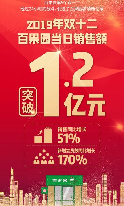 百果园双12当日销售额破1.2亿元创行业首个破亿纪录